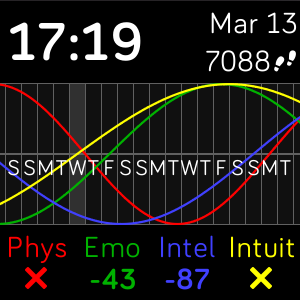 Biorhythm (critical).png