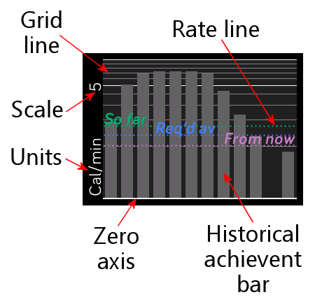 Beyond Basal Rate Graph