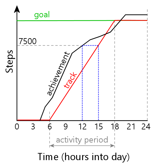 Relativity Steps Graph.png